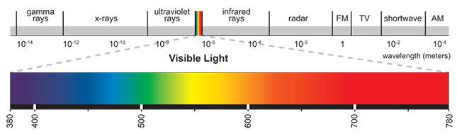 Light Spectrum Chart